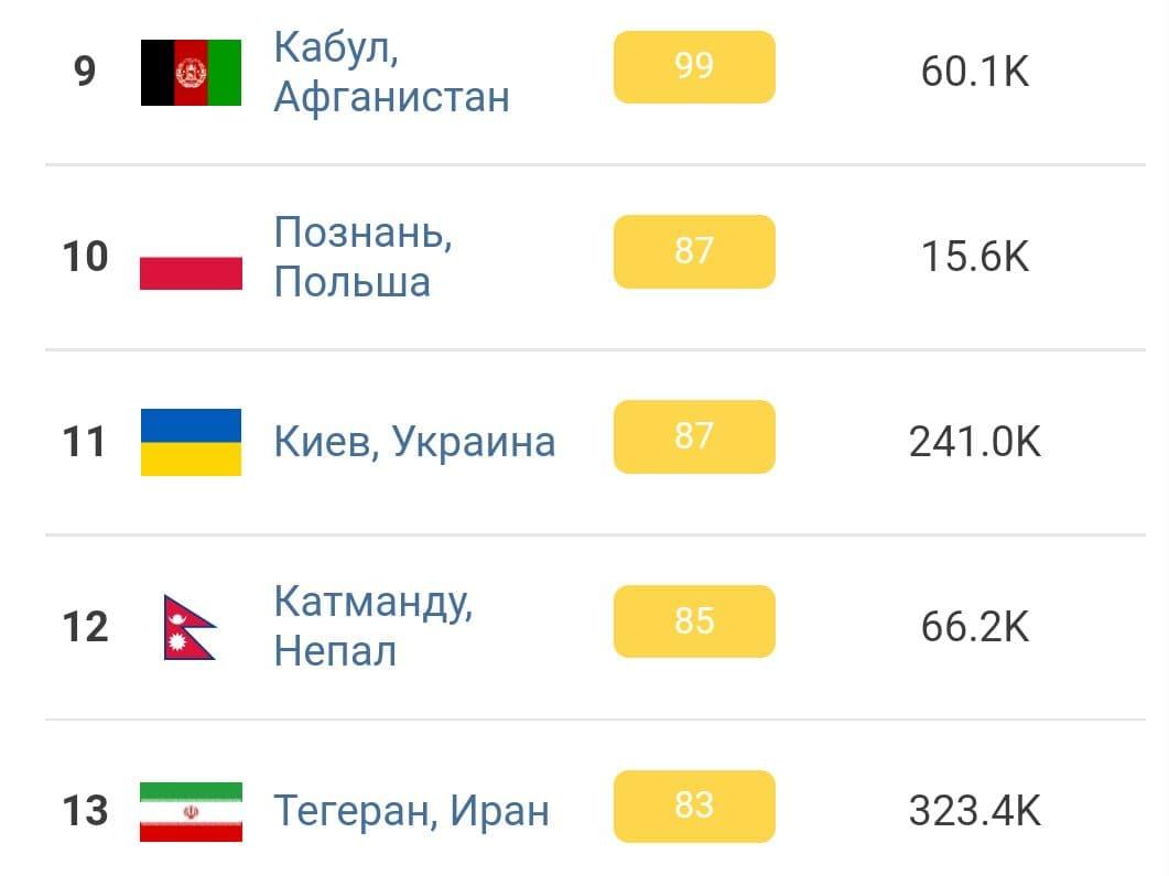 Киев занял 11 место в списке городов с самым грязным воздухом в мире 2