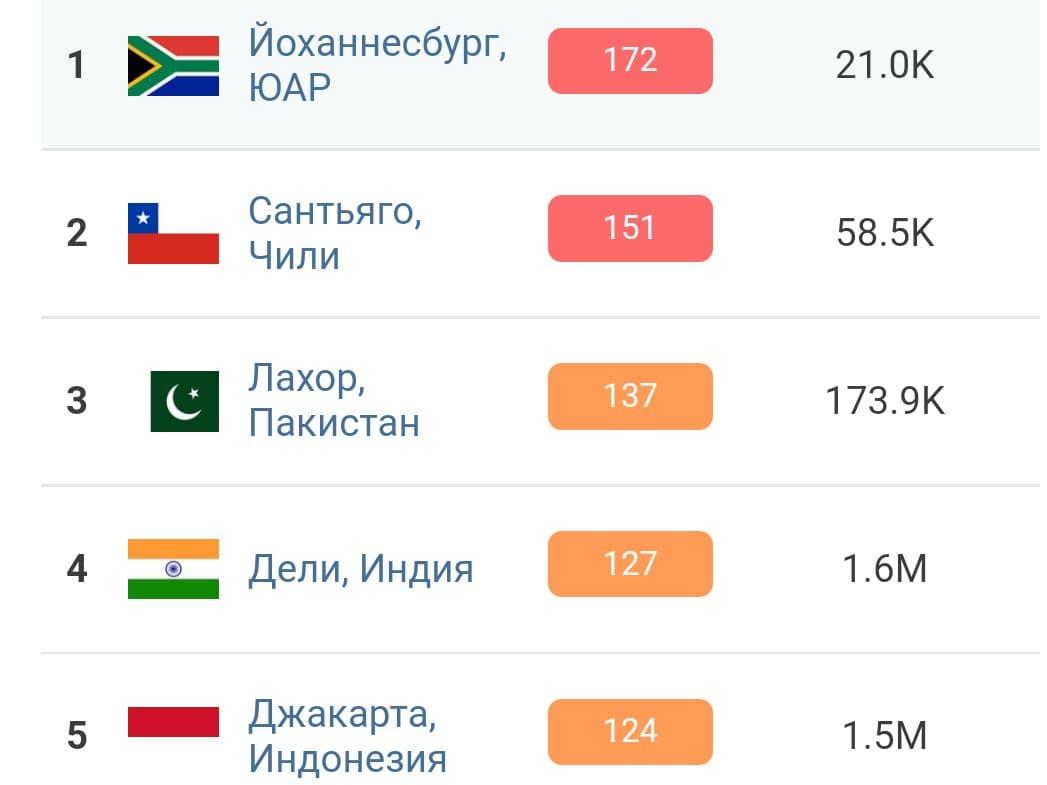 Киев занял 11 место в списке городов с самым грязным воздухом в мире 3