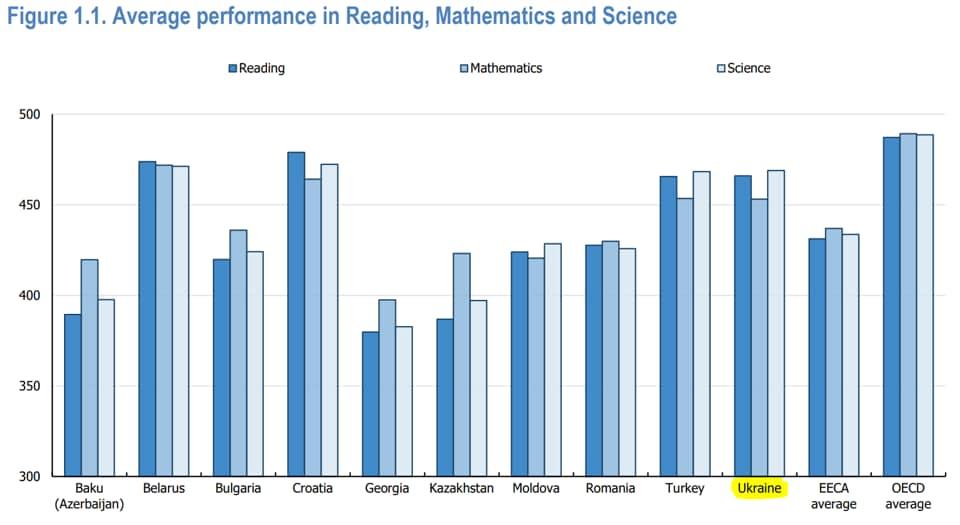 Украина показала лучший результат в международном рейтинге качества среднего образования 2