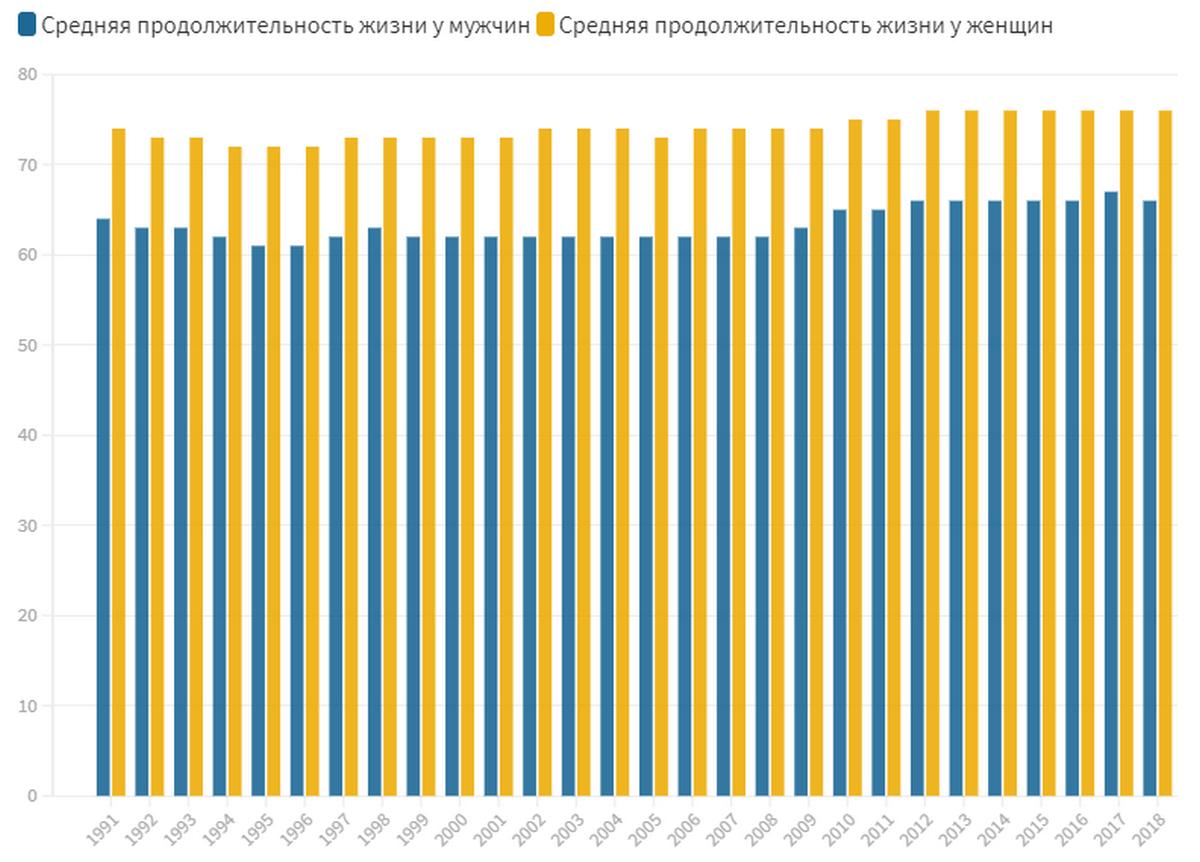 Статистика продолжительности жизни украинцев. Источник: Госстат