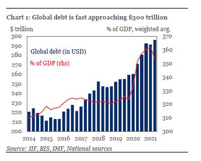Мировой долг составляет рекордные $296 триллионов