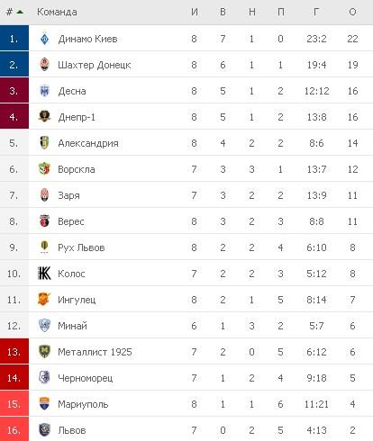 Турнирная таблица УПЛ на 18.09.21
