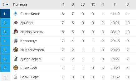 Турнирная таблица УХЛ