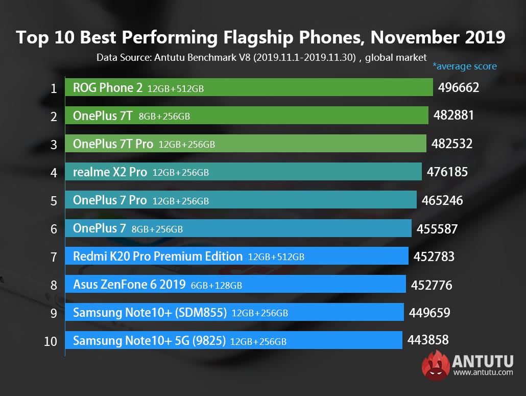 AnTuTu опубликовала список самых мощных смартфонов ноября