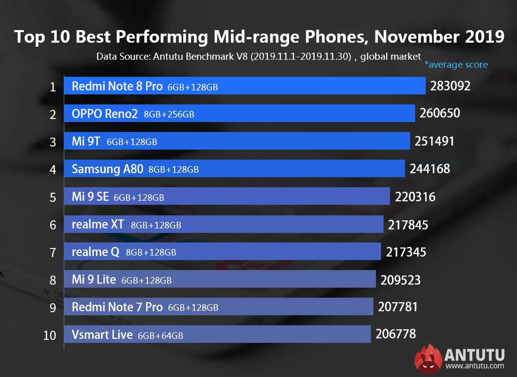 Если говорить о среднебюджетных смартфонах, то лидером стал Redmi Note 8 Pro
