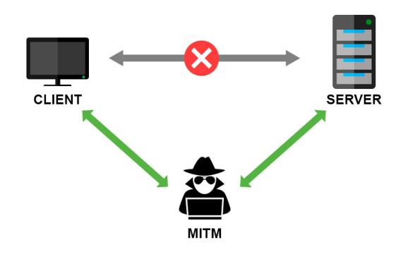 Для перехвата данных применяется атака типа MitM