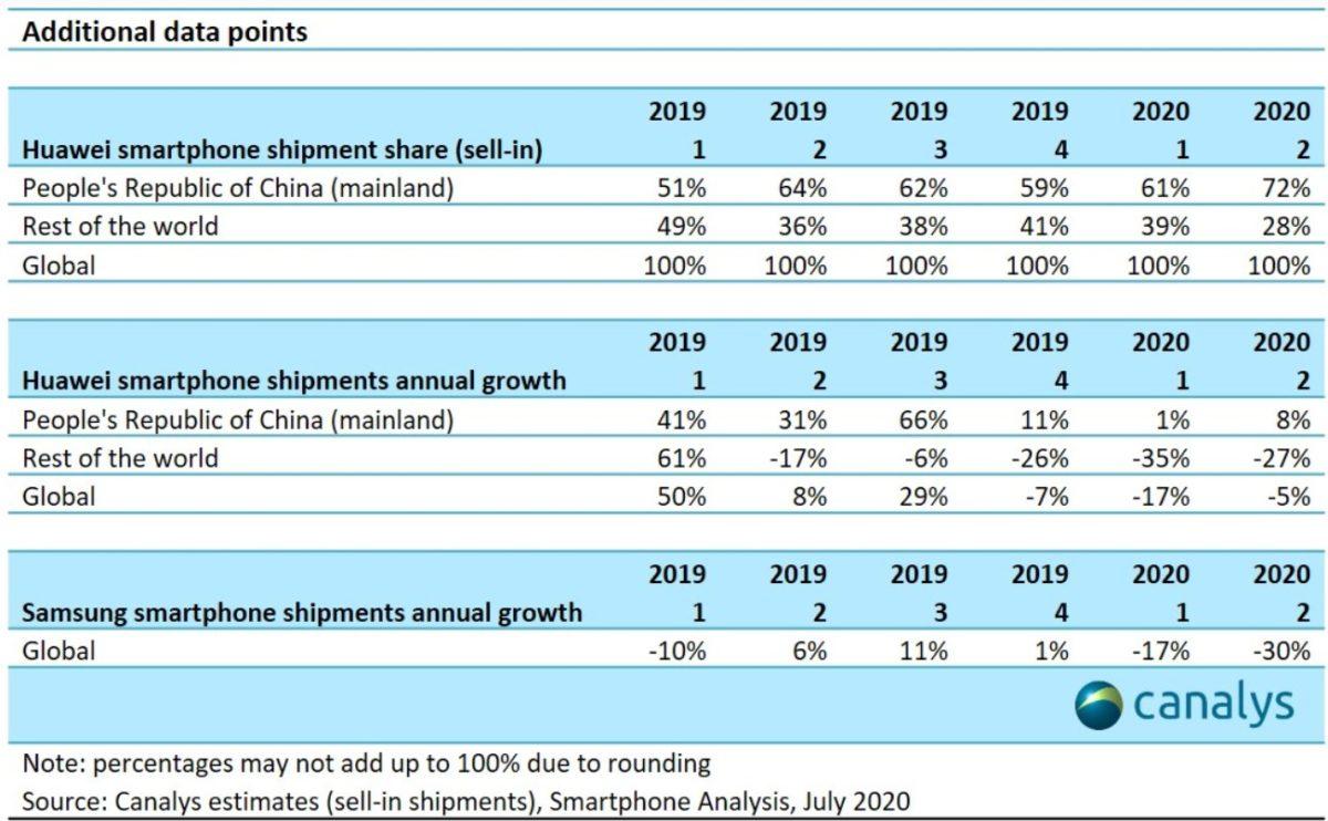 Это объясняется тем, что Samsung больше ориентирована на рынки США, Европы, Индии и Бразилии