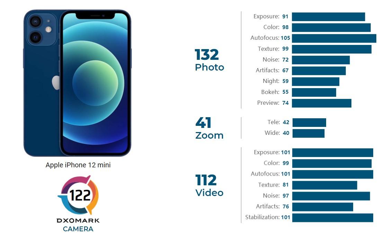Врезультате уiPhone 12 mini 122 балла: 132 зафото, 41 зазум и112 завидео